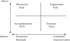 Grid with four squares labeled (top left) discussion style, (top right) engagement style, (bottom left) accommodation style, (bottom right) dynamic style. Along the left side a double sided arrow is labeled (top) direct, (bottom) indirect. Along the bottom a double sided arrow is labeled (left) emotional restrain), (right) emotional expressiveness