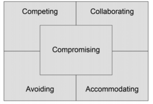 Conflict Style Diagram competing collaborating compromising avoding and accommodating