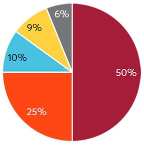 Operating Income pie graph